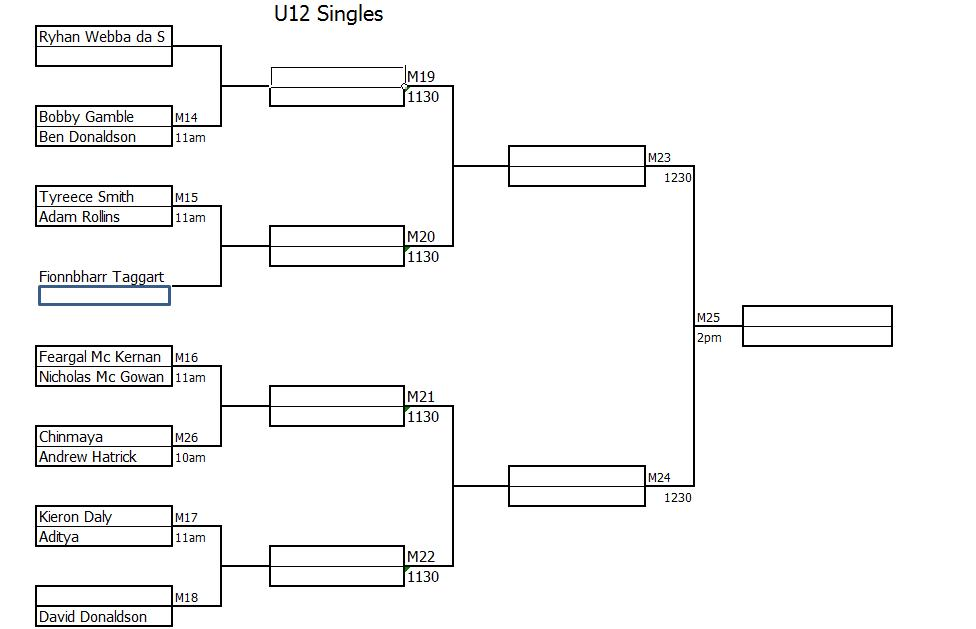 u12 singles draw2 City of Derry Junior Matchplays  13 April 2014